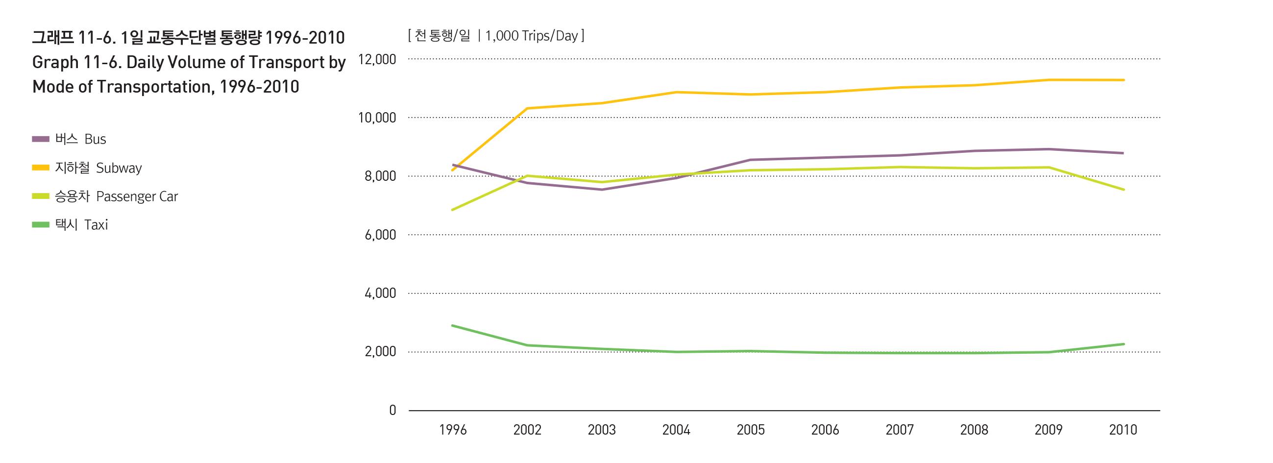 1996년부터 2010년까지 교통수단별 1일 통행량을 보여주는 그래프 입니다. 상세데이터는 아래 파일 링크를 통해 다운로드 할 수 있습니다.