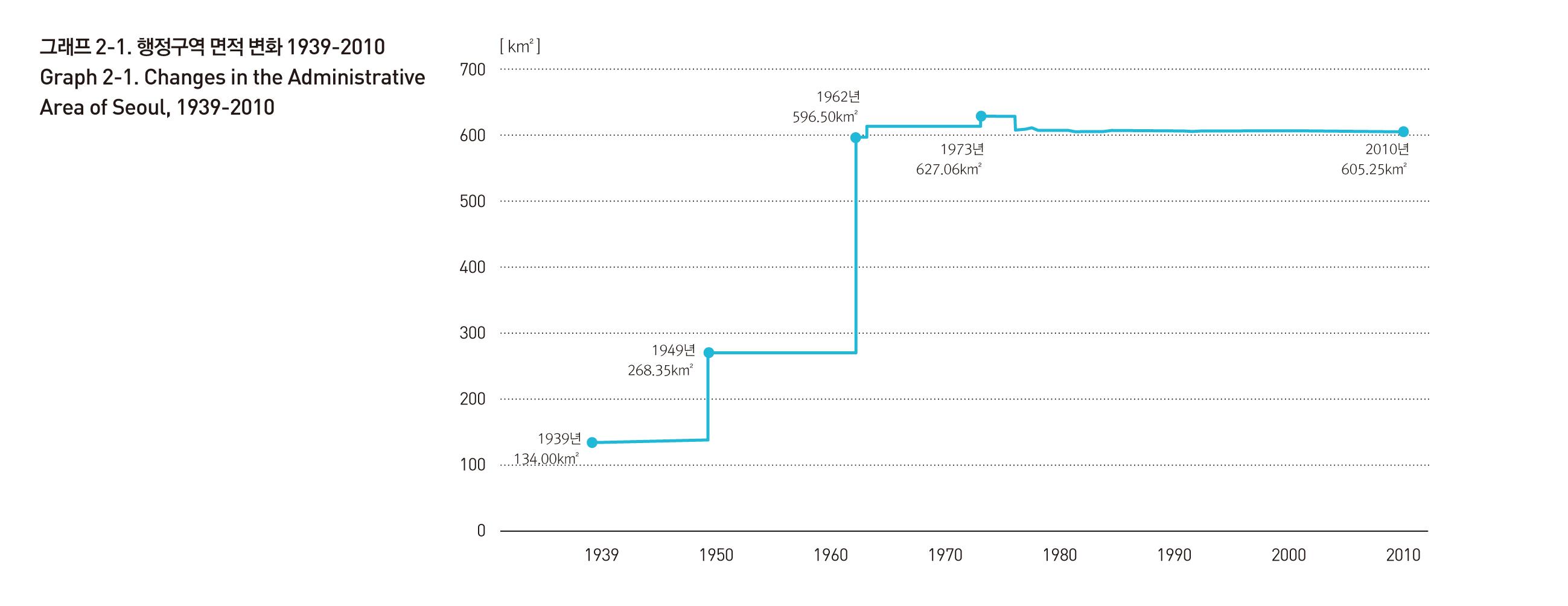 1939년부터 2010년까지의 서울시 행정구역 면적 변화 그래프입니다. 상세데이터는 아래 파일 링크를 통해 다운로드 할 수 있습니다.