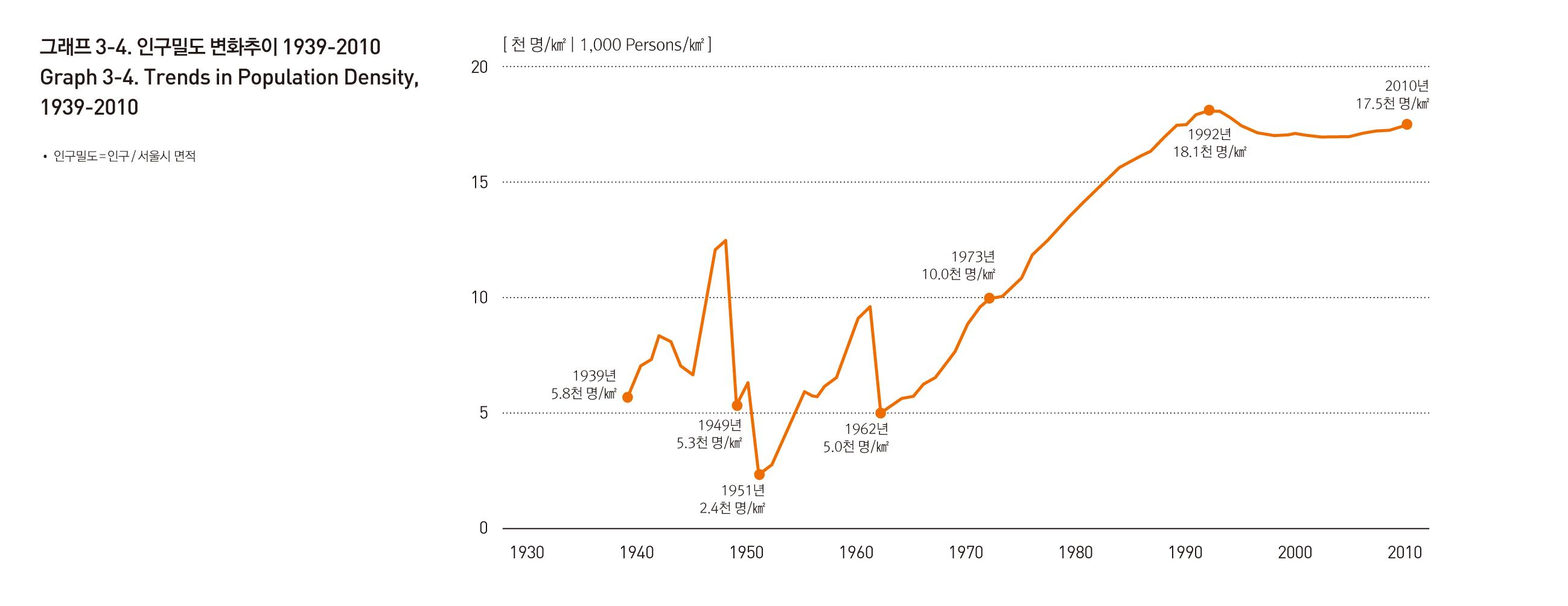 1939년부터 2010년까지 인구밀도를 보여주는 그래프입니다. 상세데이터는 아래 파일 링크를 통해 다운로드 할 수 있습니다.