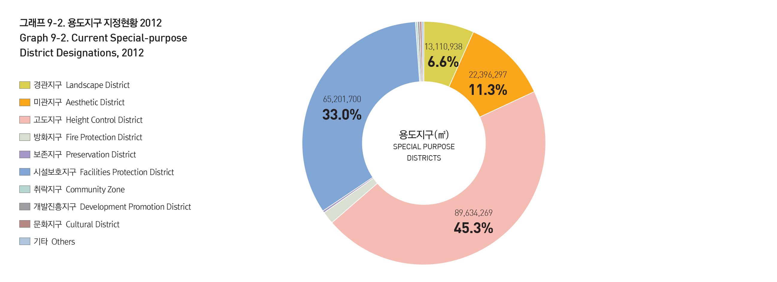 2012년 용도지구 지정현황을 보여주는 원그래프 입니다. 상세데이터는 아래 파일 링크를 통해 다운로드 할 수 있습니다.