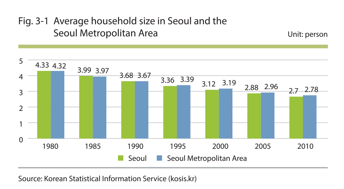 Average household size in Seoul and the Seoul Metropolitan Area