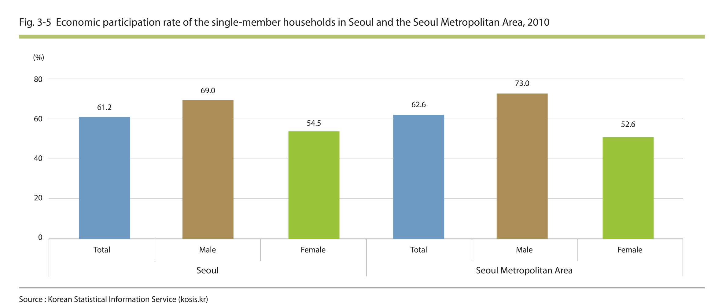 Econimic participation rate of the single-member households in Seoul and the Seoul Metropolitan Area, 2010