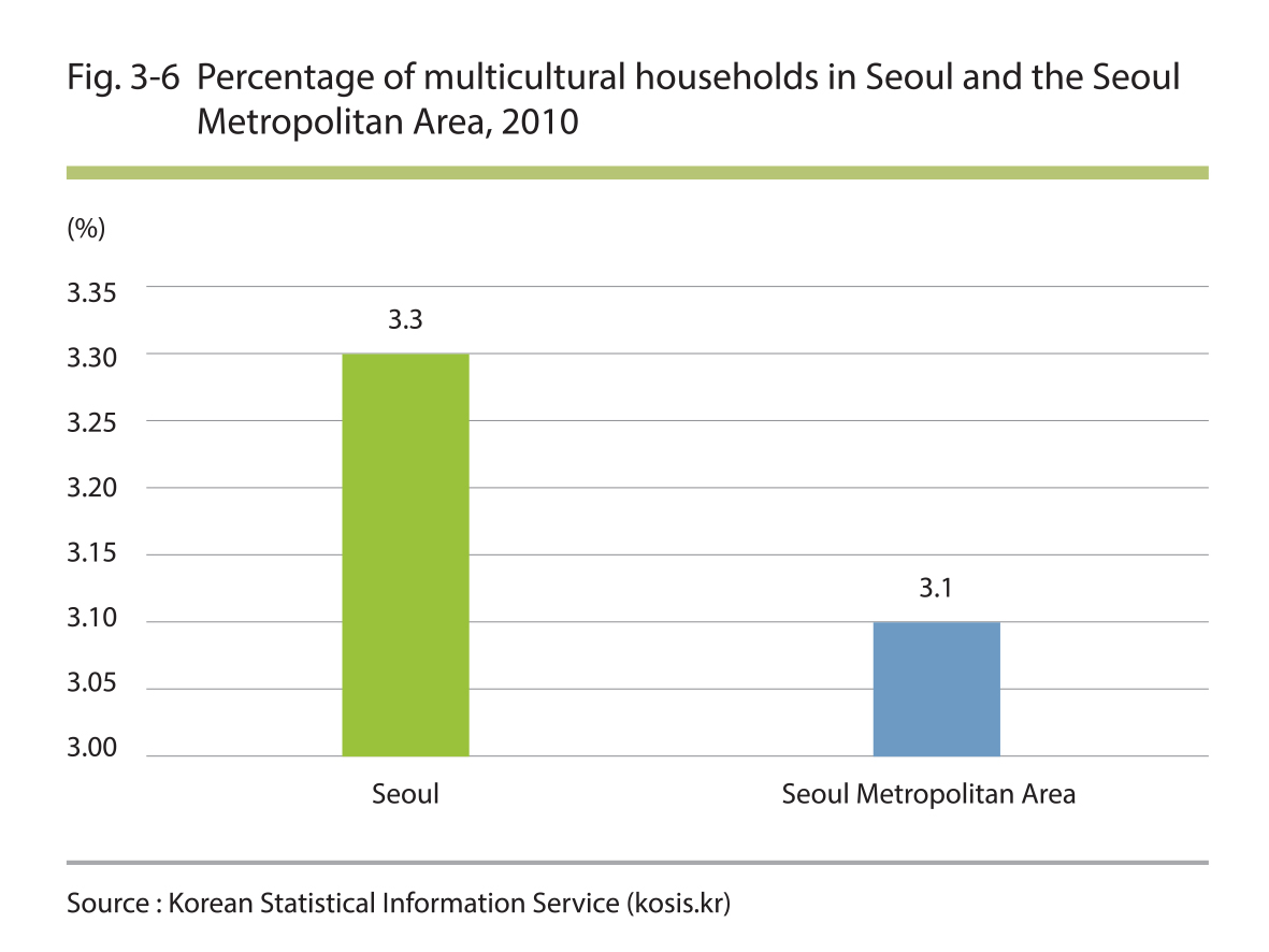 Percentage of multicultural households in Seoul and the Seoul Metropolitan Area, 2010