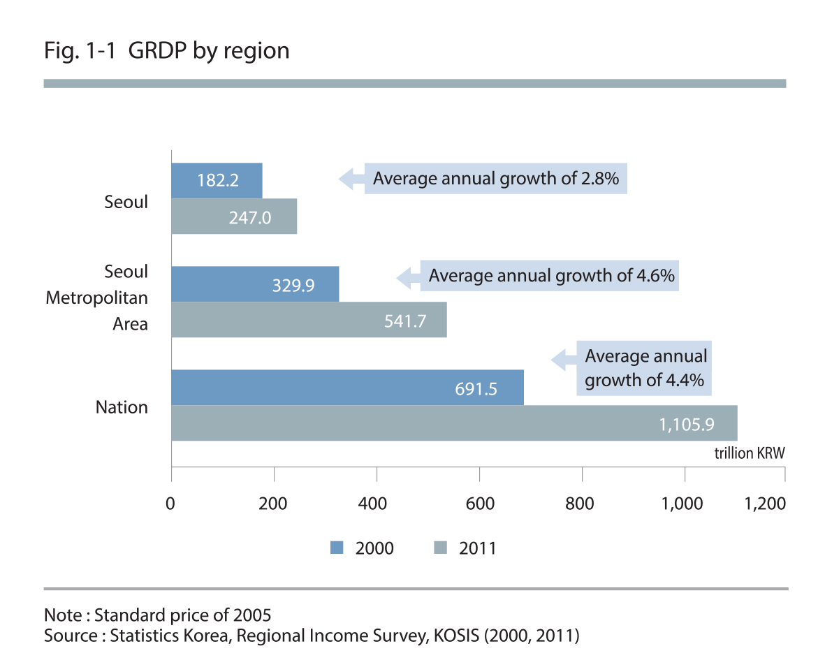 GRDP by region