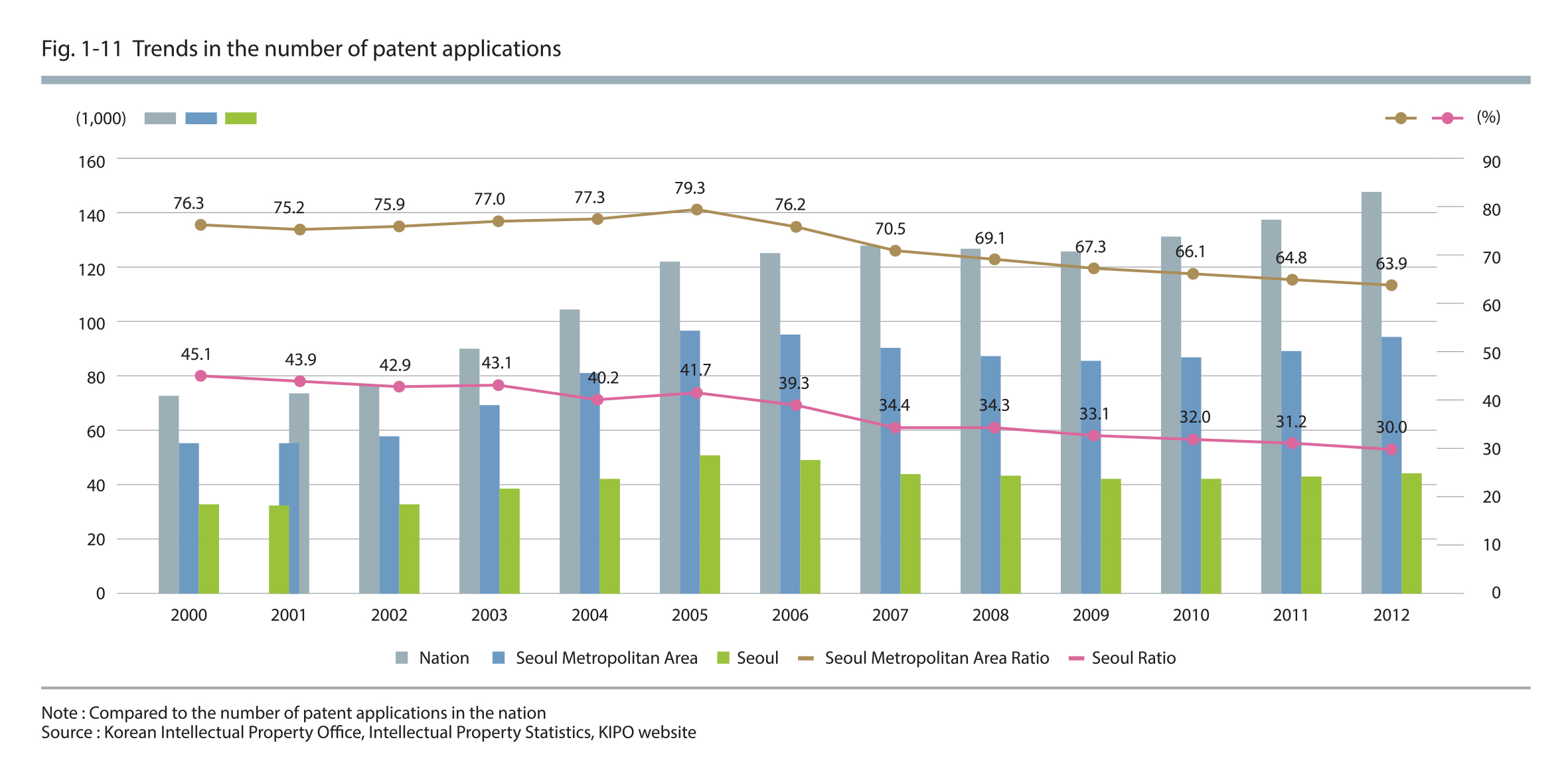Trends in the number of patent applications