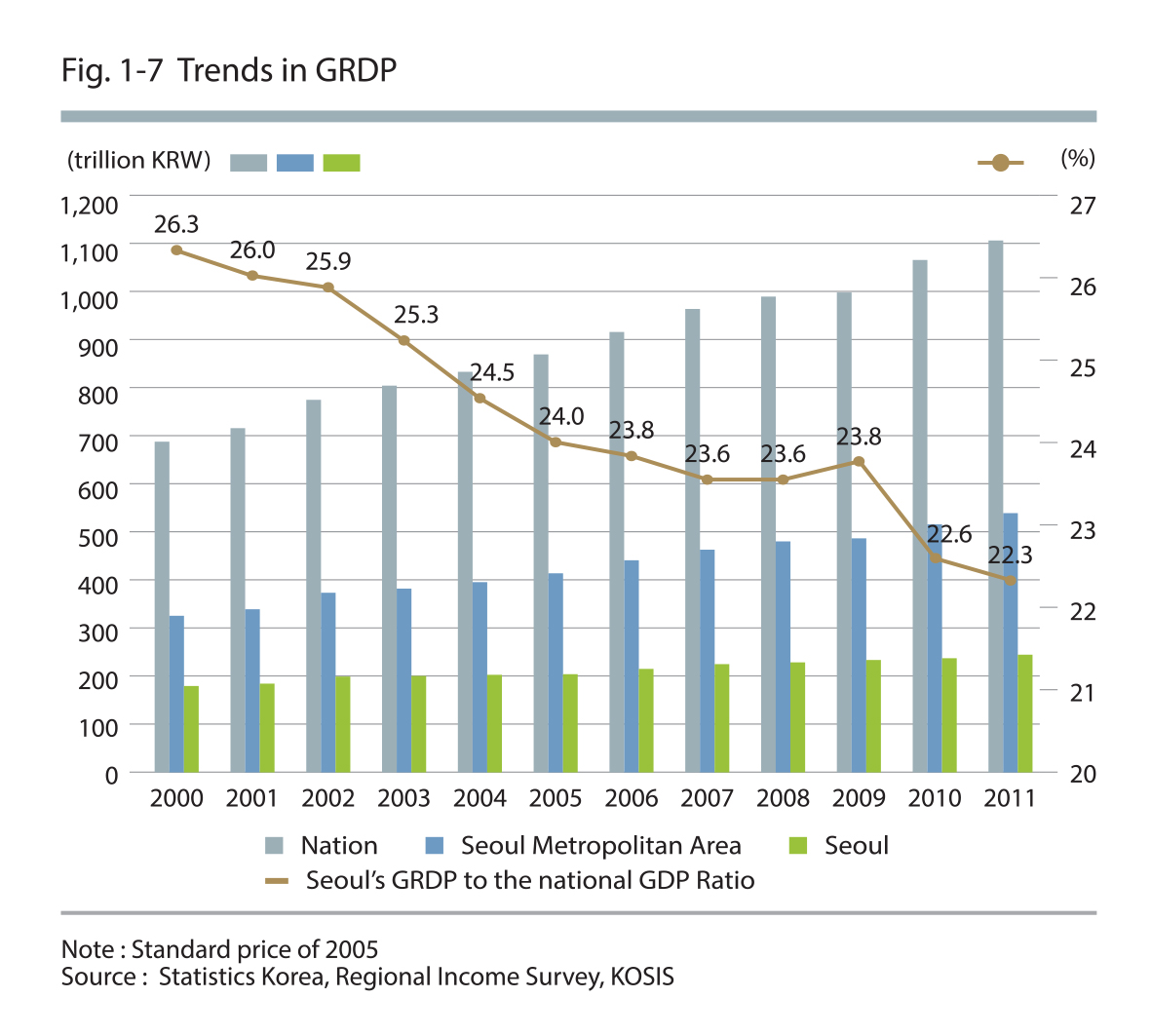 Trends in GRDP