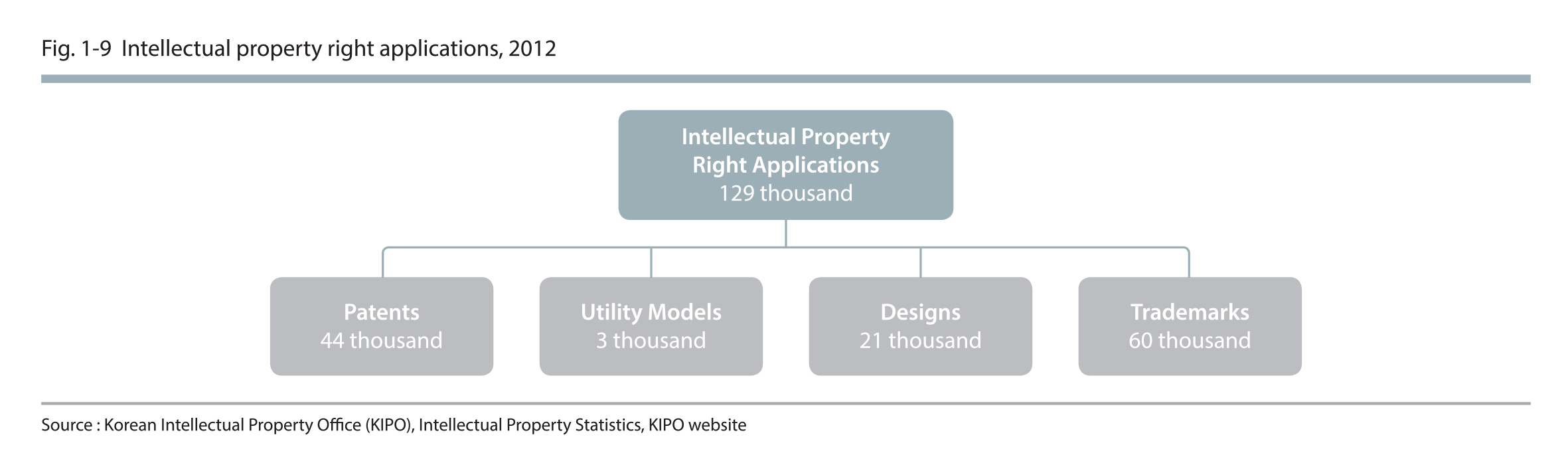 Intellectual property right applications, 2012