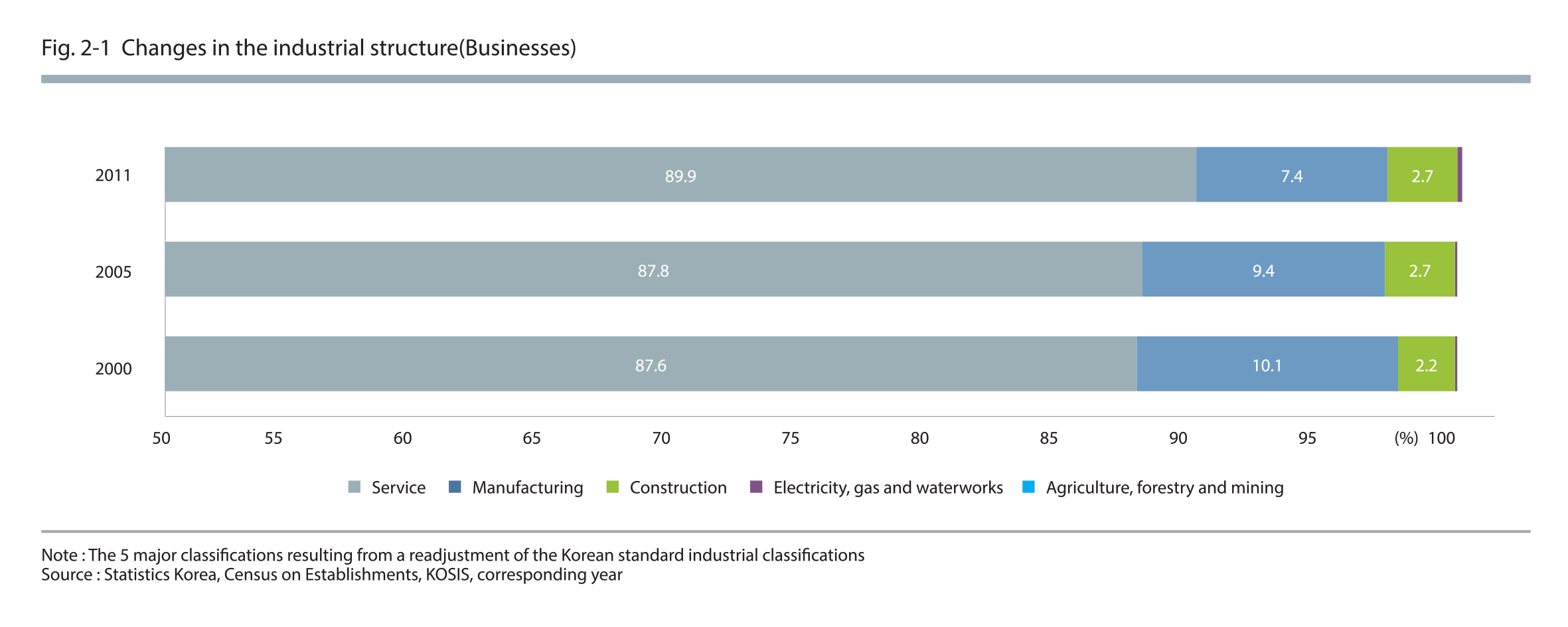 Changes in the industrial structure (Businesses)