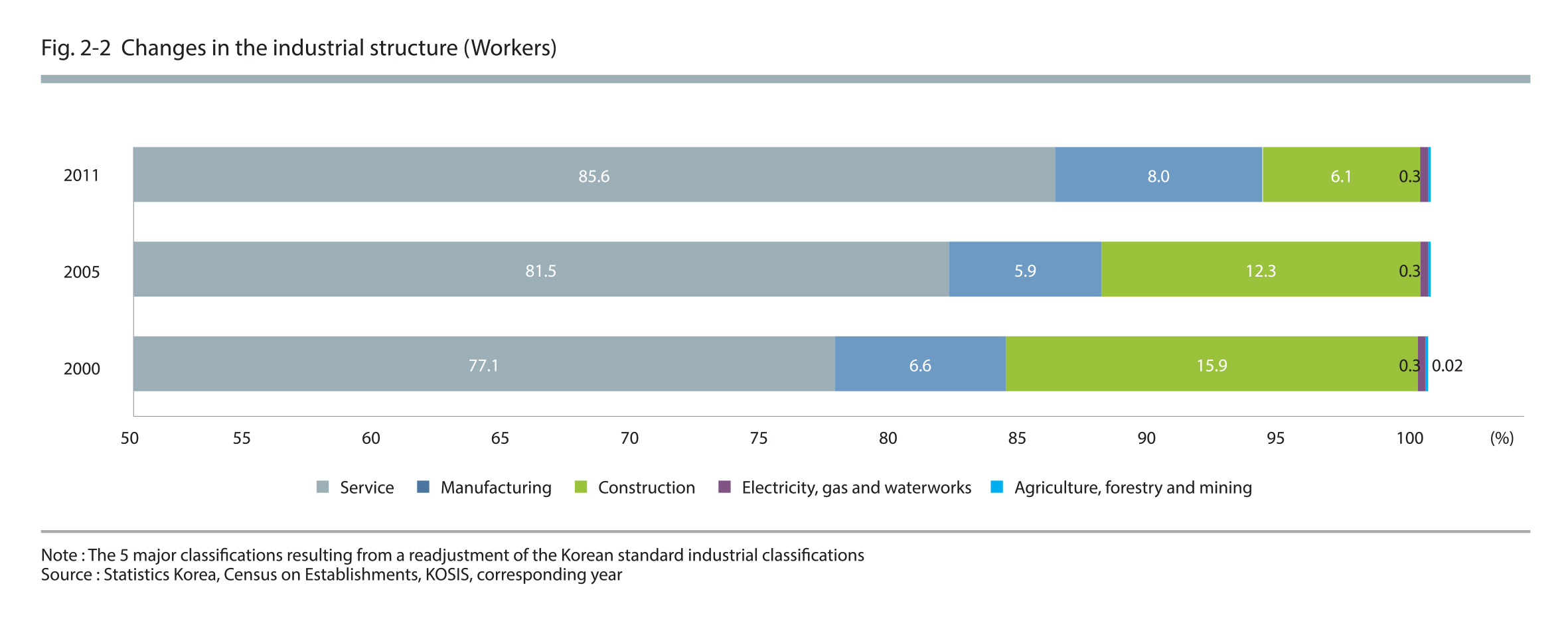 Changes in the industrial structure (Workers)