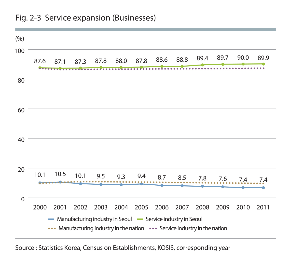 Service expansion (Businesses)