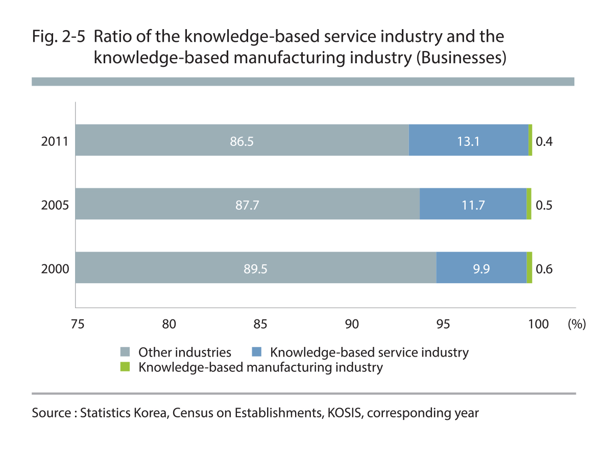 Ratio of the konwledge-based service industry and the knowledge-based manufacturing industry (Businesses)