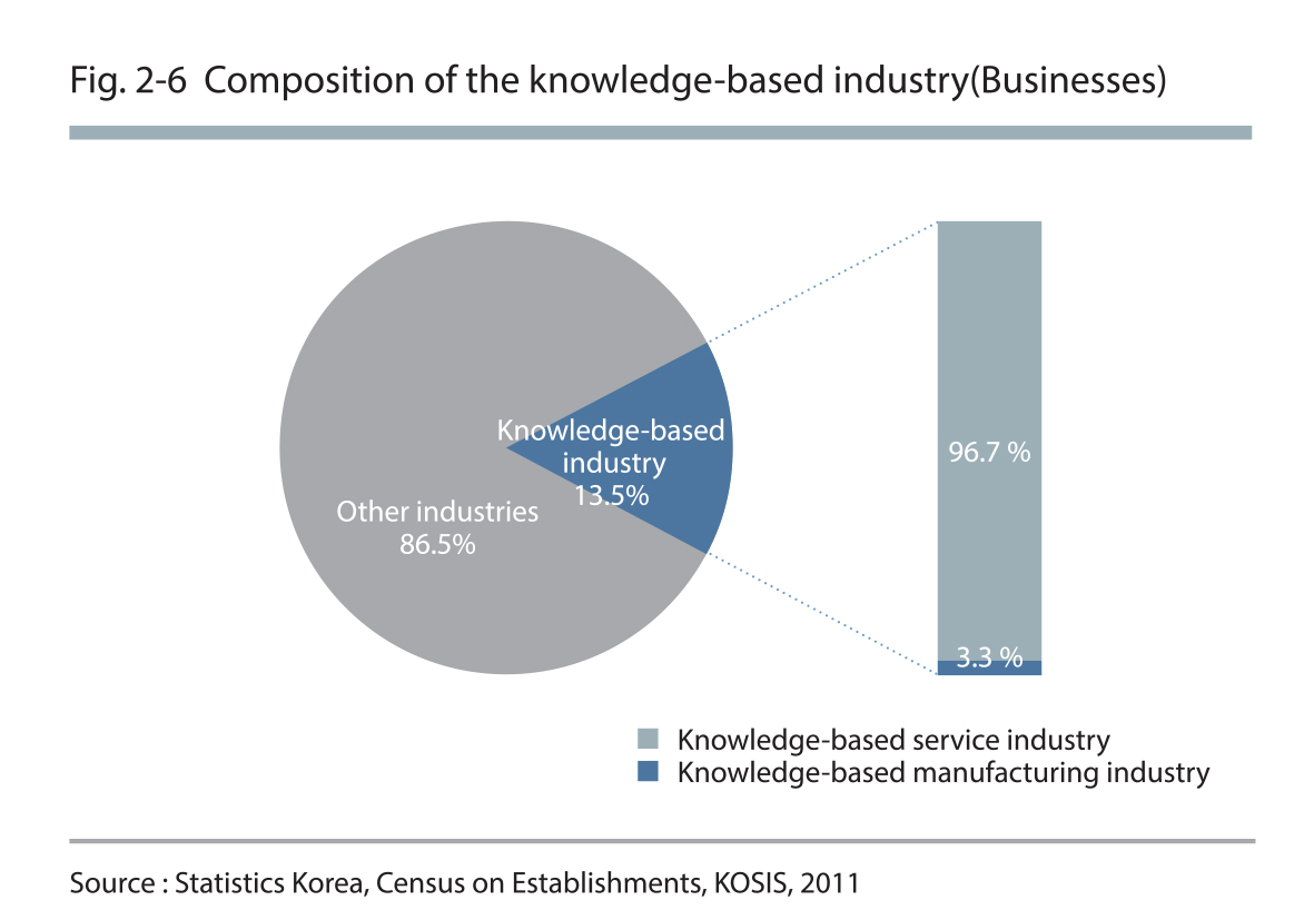 Composition of the knowledge-based industry (Businesses)