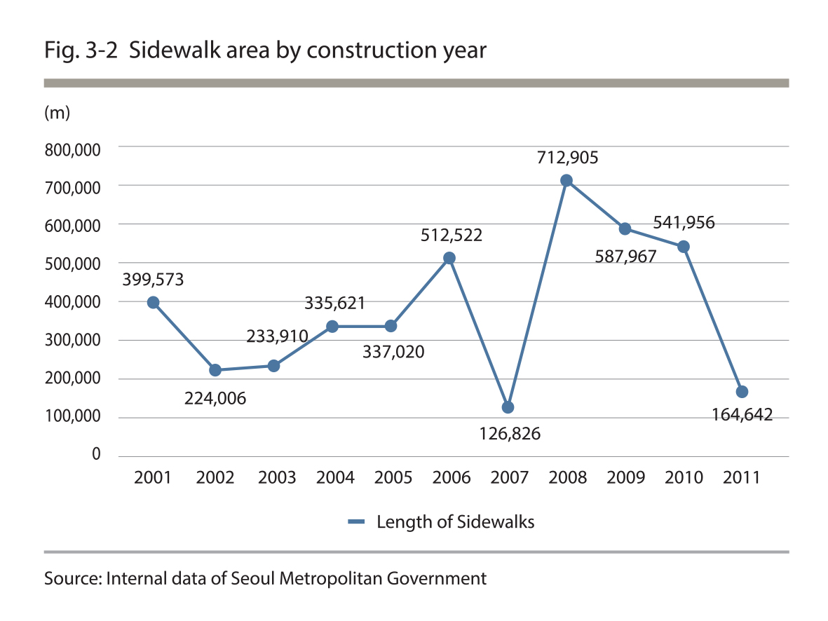 Sidewalk area by construction year