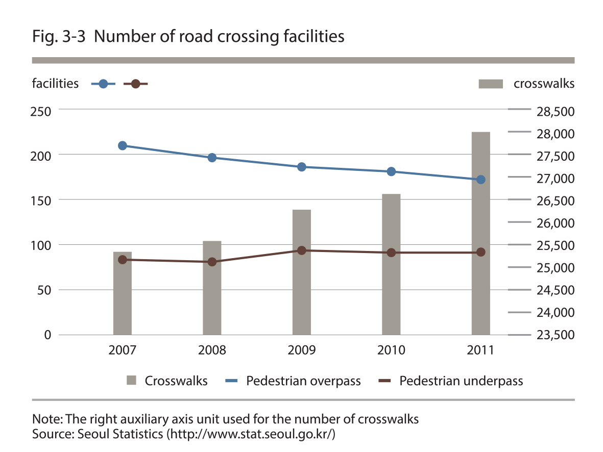 Number of road crossing facilities