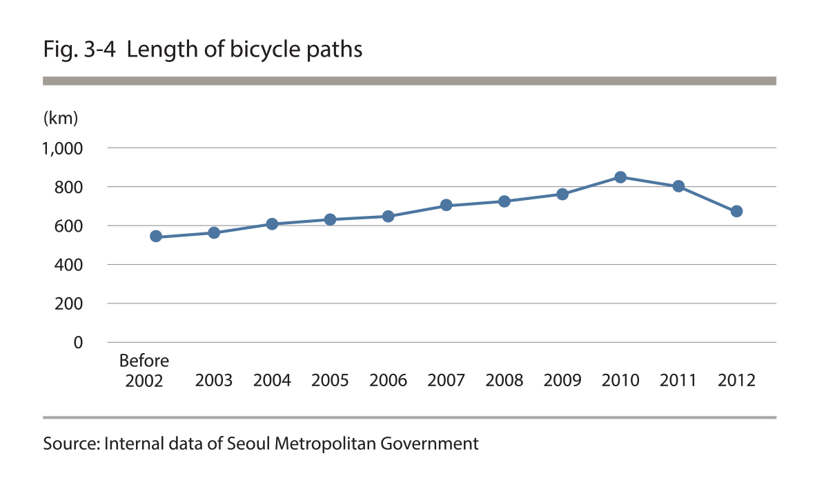 Length of bicycle paths
