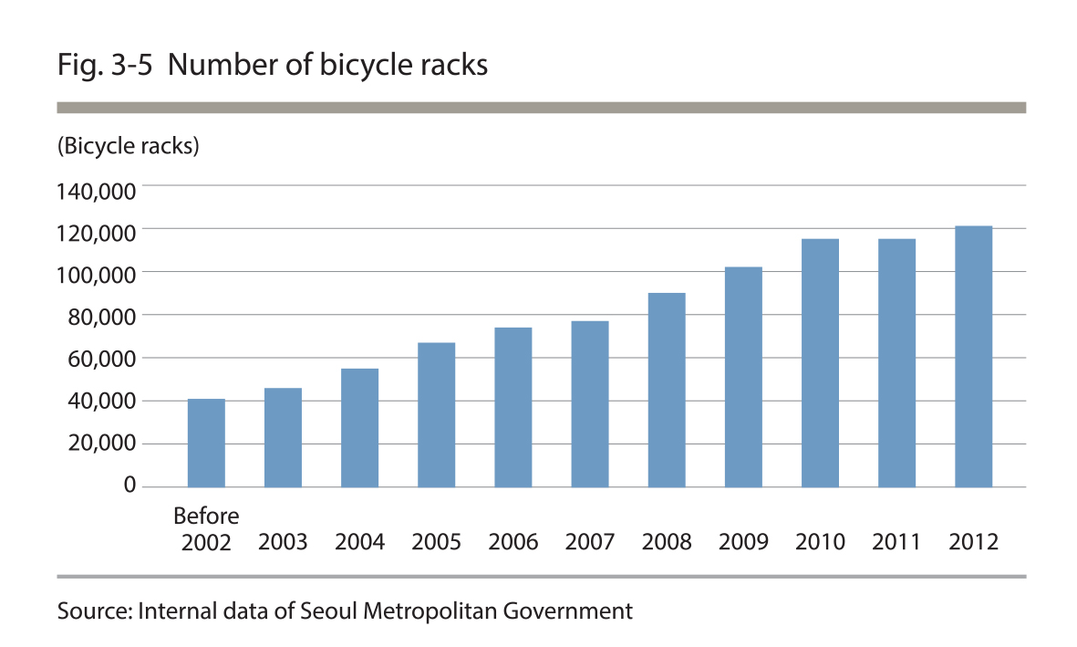 Number of bicycle racks