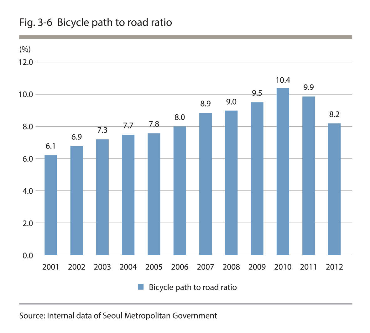 Bicycle path to road ratio