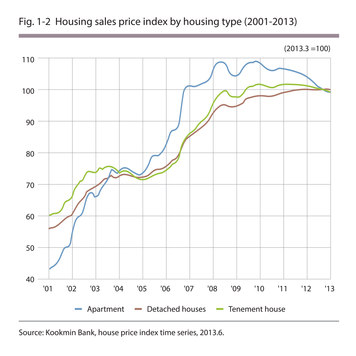 Housing sales price index by housing type (2001-2013)
