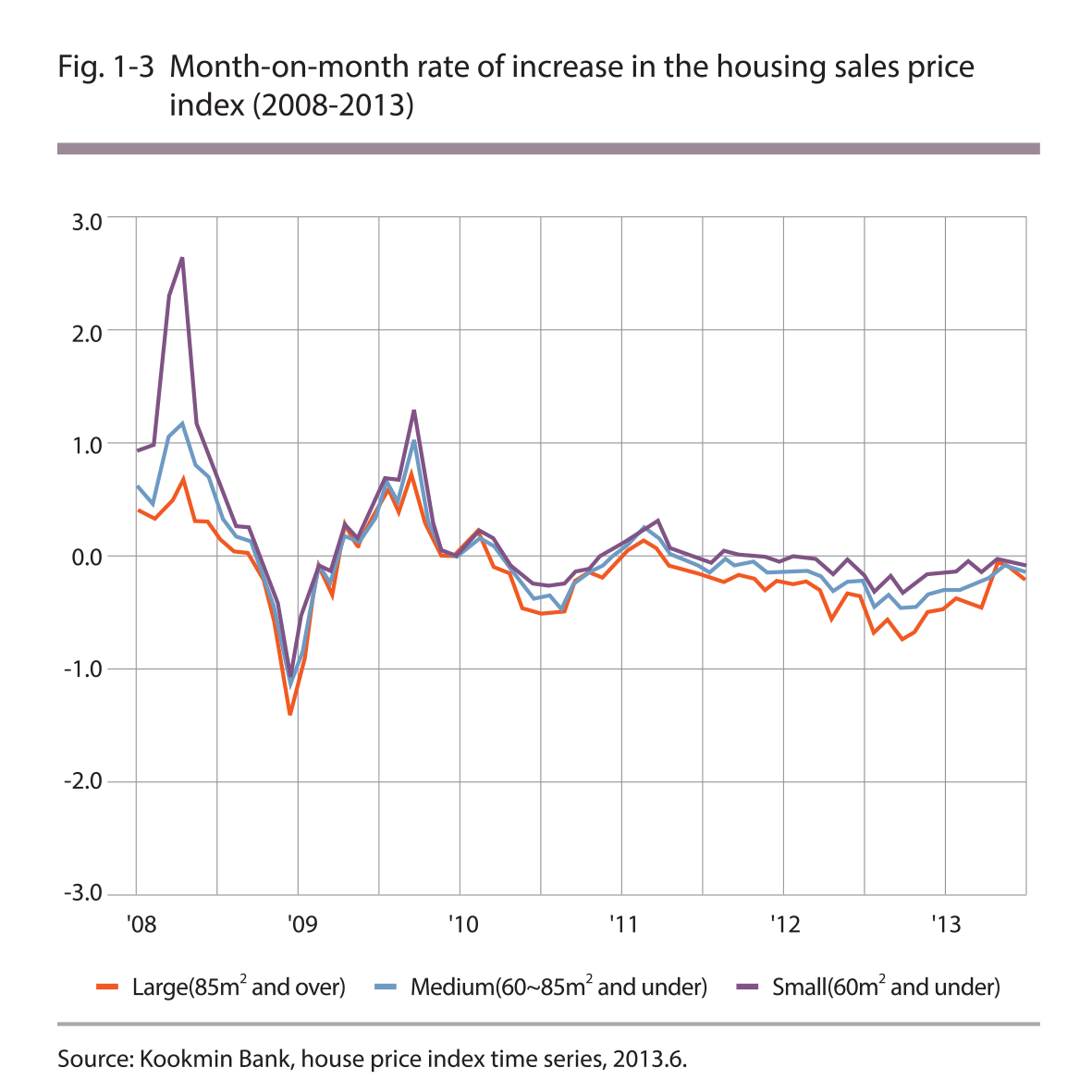 Month-on-month rate of increase in the housing sales price index (2008-2013)
