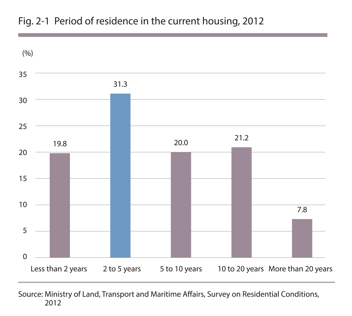 Period of residence in the current housing, 2012