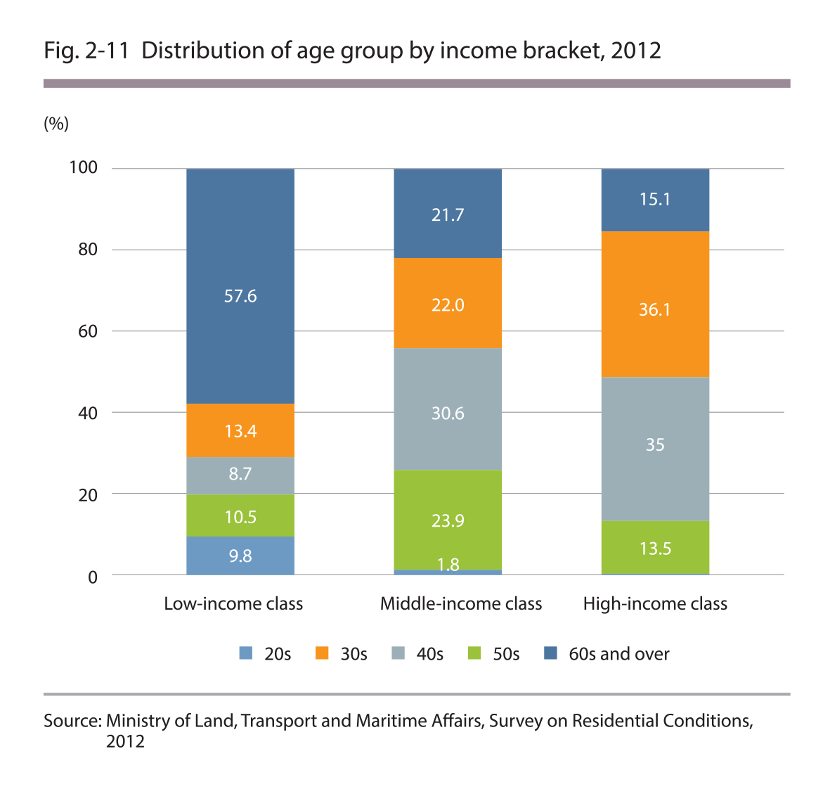 Distribution of age group by income bracket, 2012