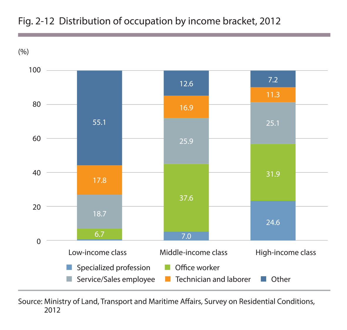 Distribution of occupation by income bracket, 2012