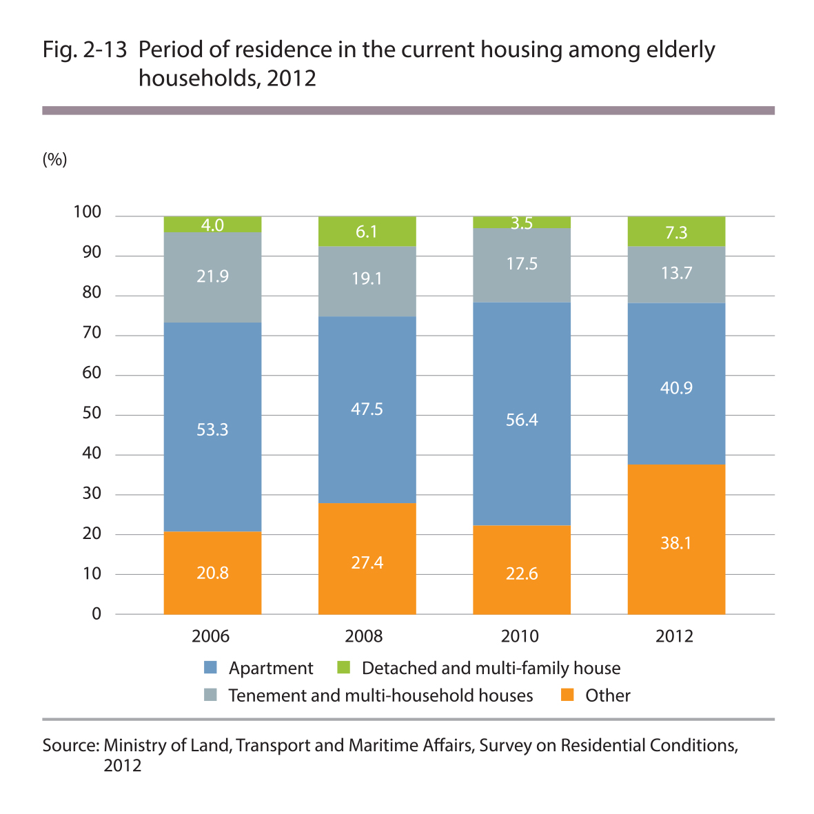 Period of residence in the current housing among elderly households, 2012