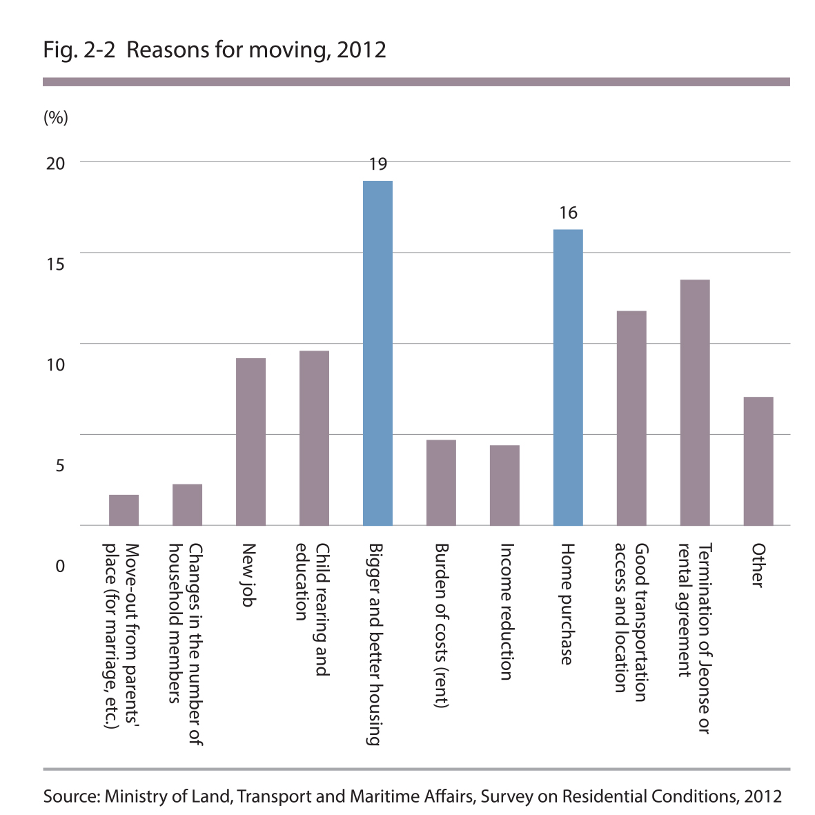 Reasons for moving, 2012