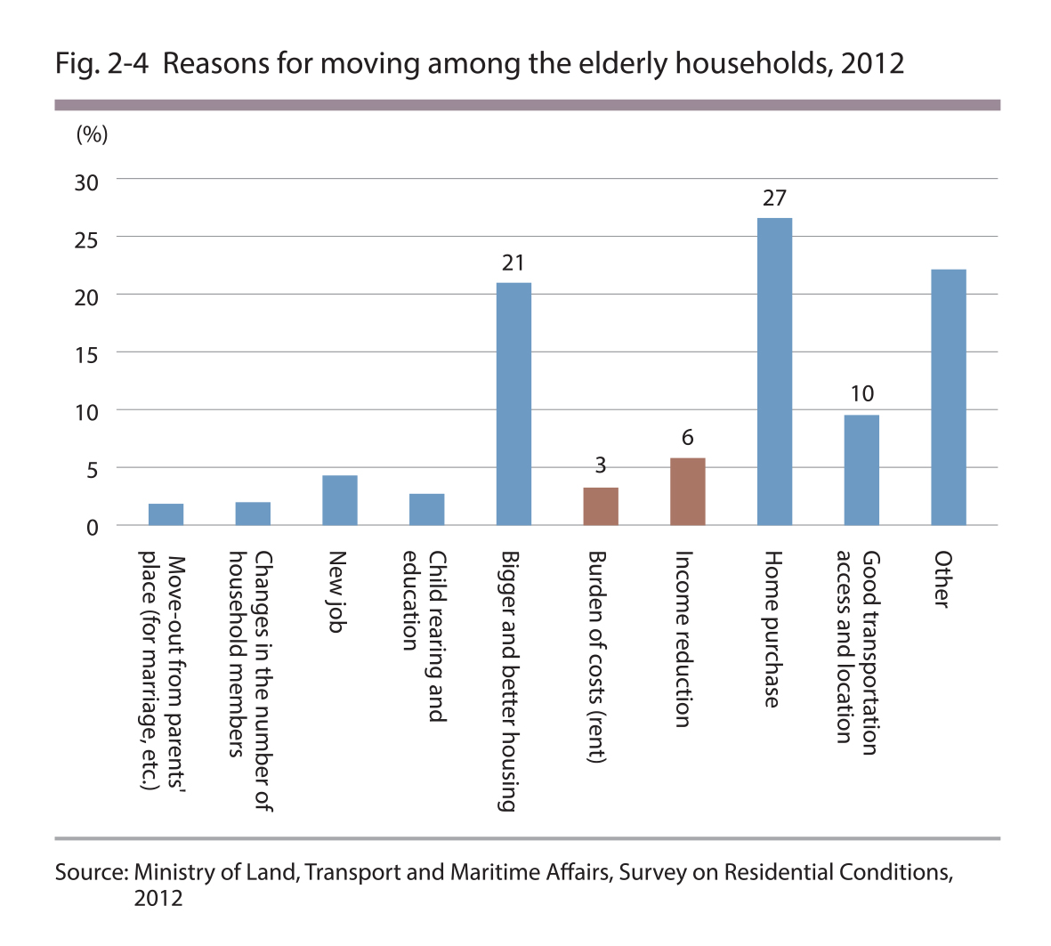 Reasons for moving among elderly households, 2012