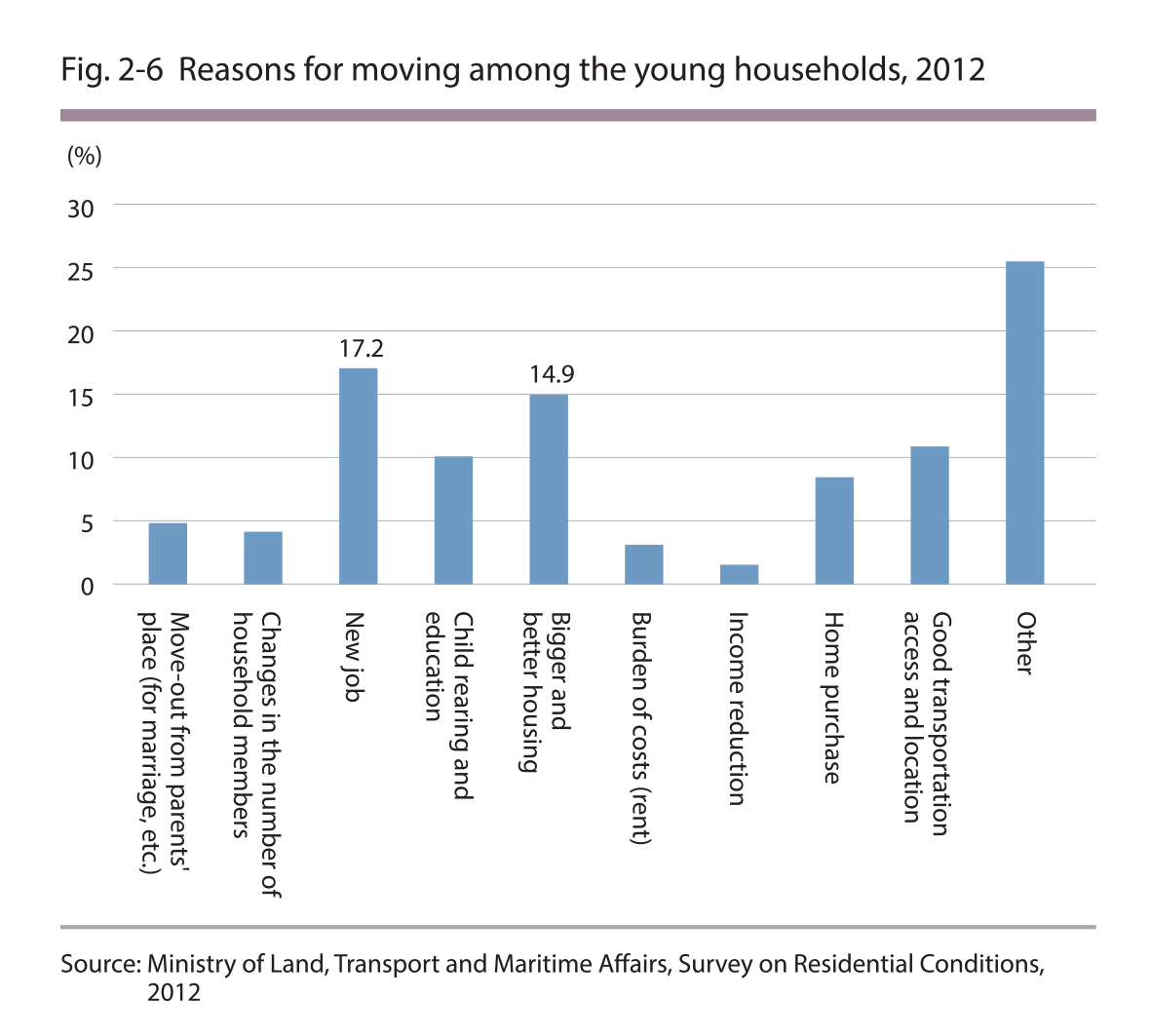 Reasons for moving among young households, 2012