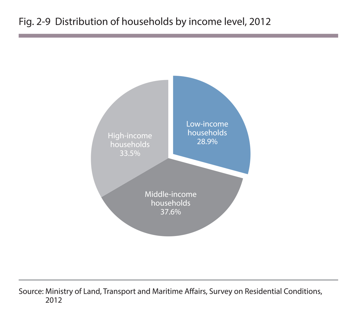 Distribution of households by income level, 2012