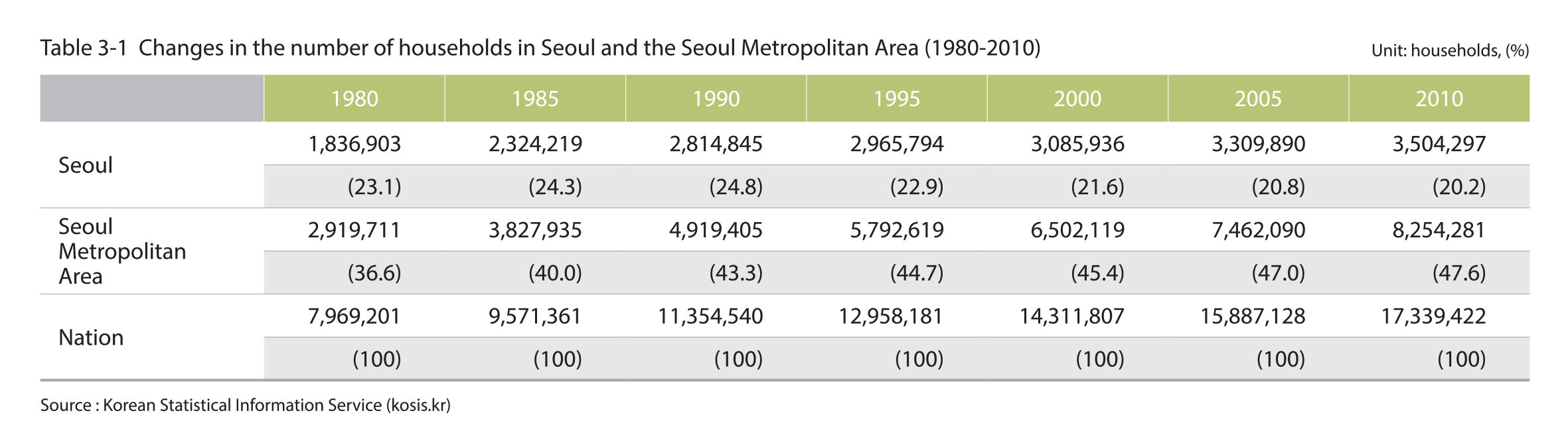 Changes in the number of households in Seoul and the Seoul Metropolitan Area (1980-2010)