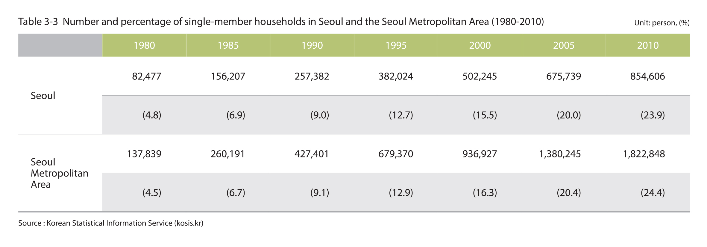 Number and percentage of single-member household in Seoul and the Seoul Metropolitan Area (1980-2010)