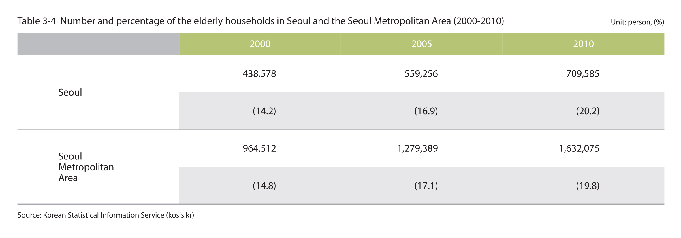 Number and percentage of the elderly household in Seoul and the Seoul Metropolitan Area (2000-2010)