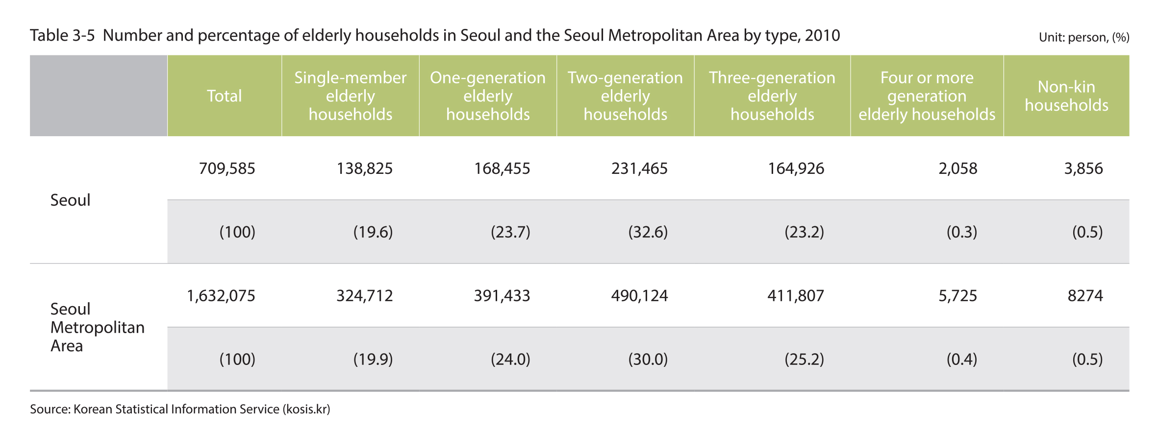 Number and percentage of the elderly household in Seoul and the Seoul Metropolitan Area by type, 2010