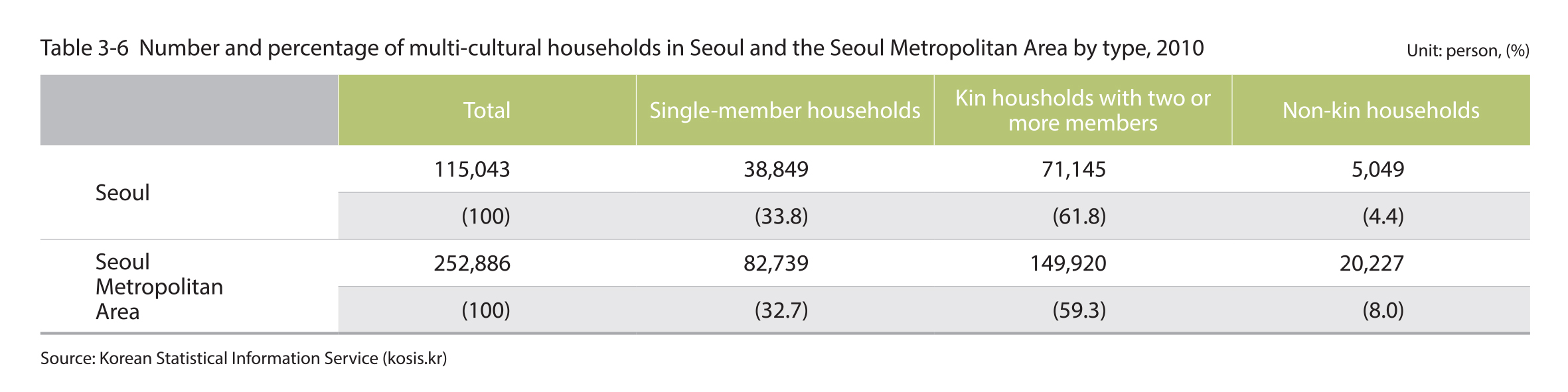 Number and percentage of multi-cultural household in Seoul and the Seoul Metropolitan Area by type, 2010