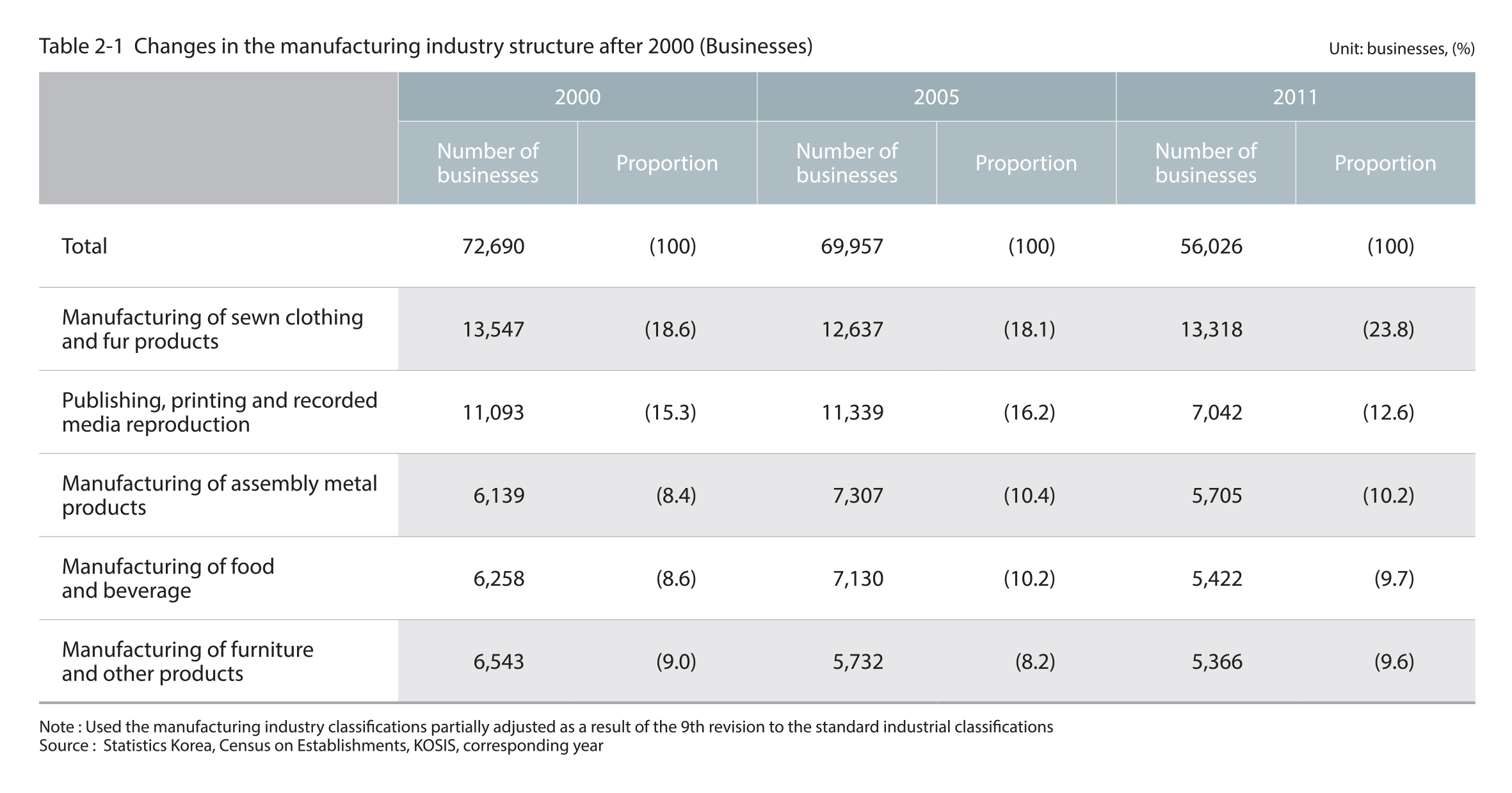 Changes in the manufacturing industry structure after 2000 (Businesses)