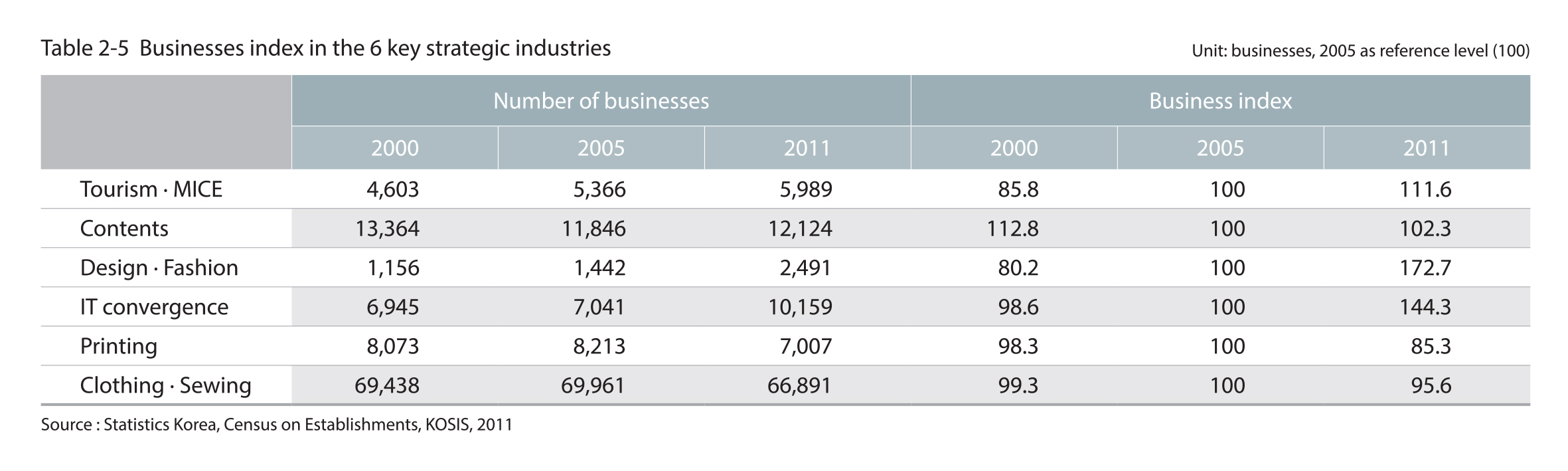 Businesses index in the 6 key strategic industries