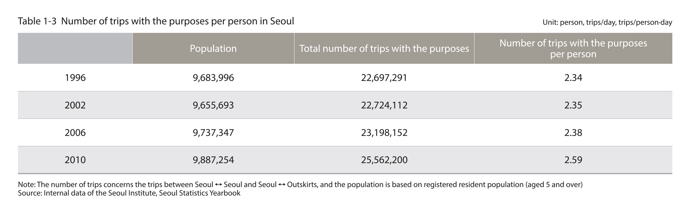 Number of trips with the purposes per person in Seoul