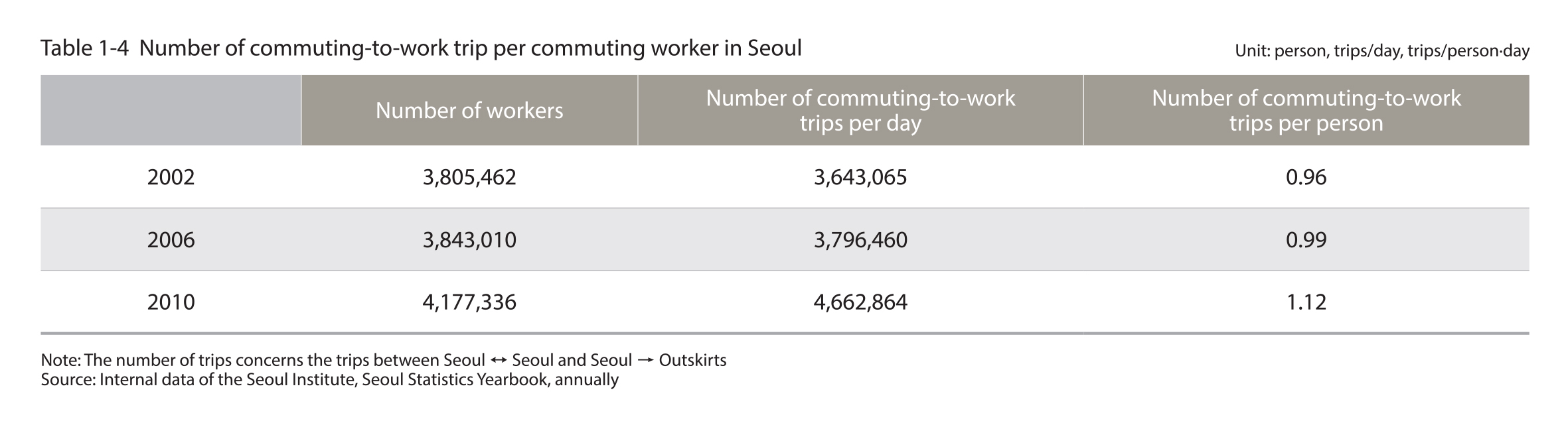 Number of commuting-to-work trip per commuting worker in Seoul
