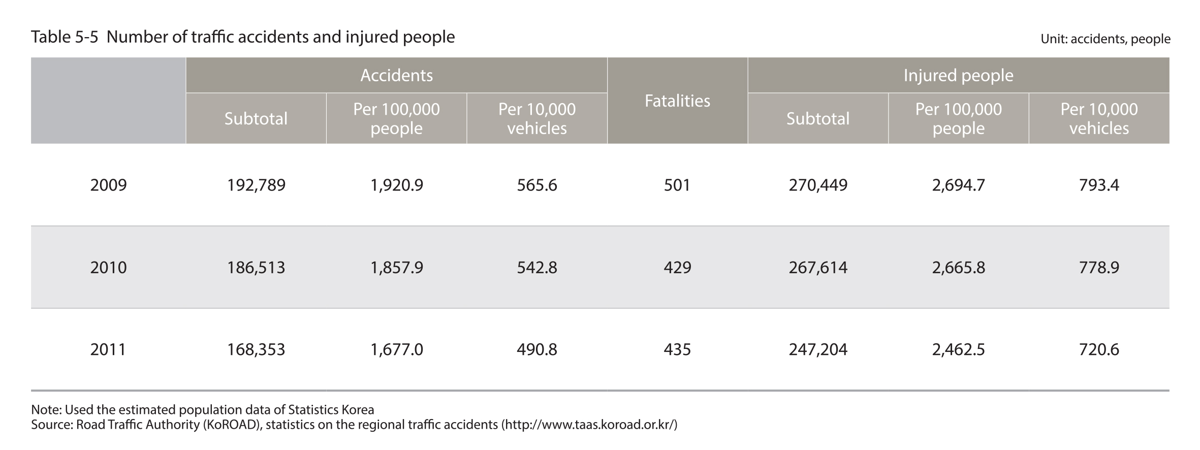 Number of traffic accidents and injured people