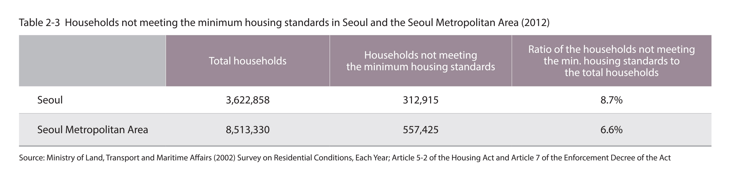 Households not meeting the minimum housing standards in Seoul and the Seoul Metropolitan Area (2012)