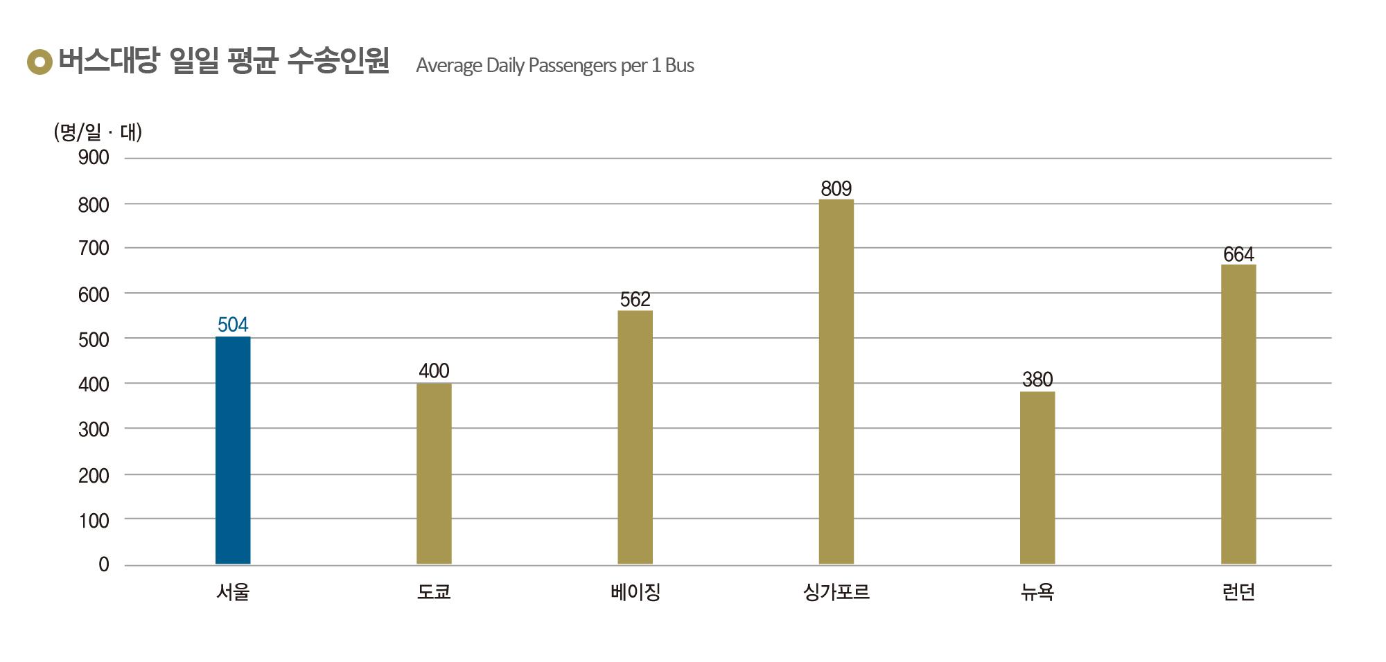 버스대당 일일 평균 수송인원