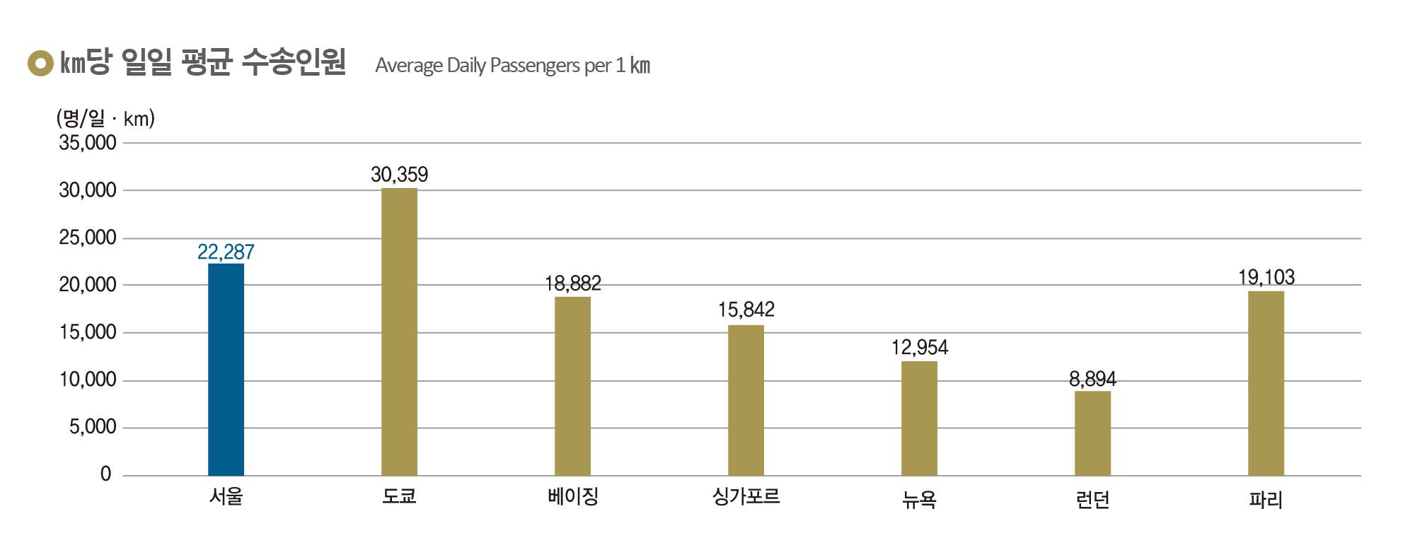 km당 일일 평균 수송인원