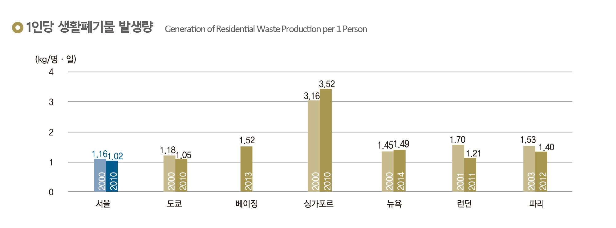 1인당 생활폐기물 발생량