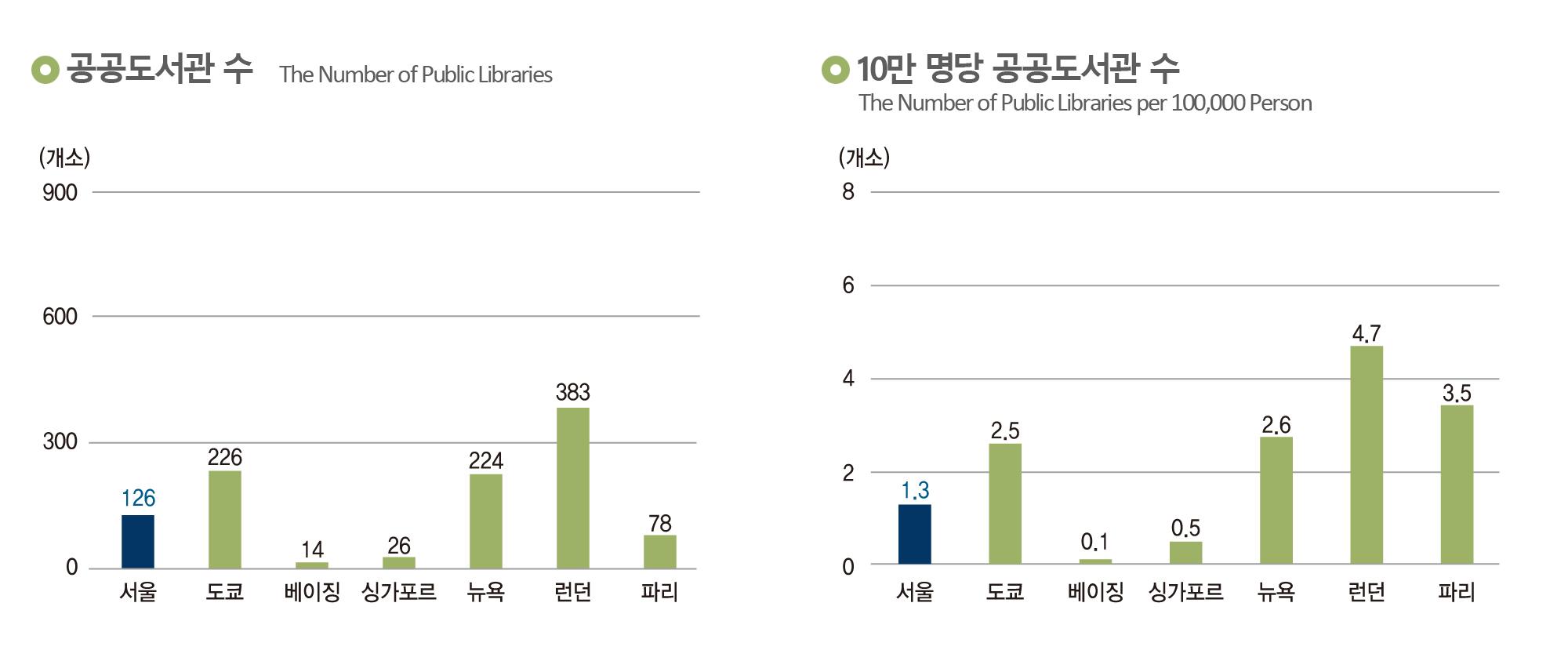 (왼쪽)공공도서관 수, (오른쪽)10만 명당 공공도서관 수