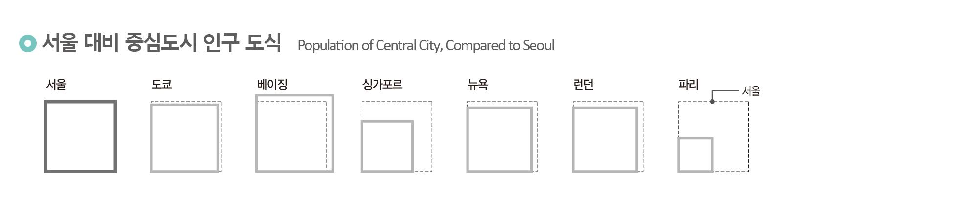 서울 대비 중심도시 인구 도식