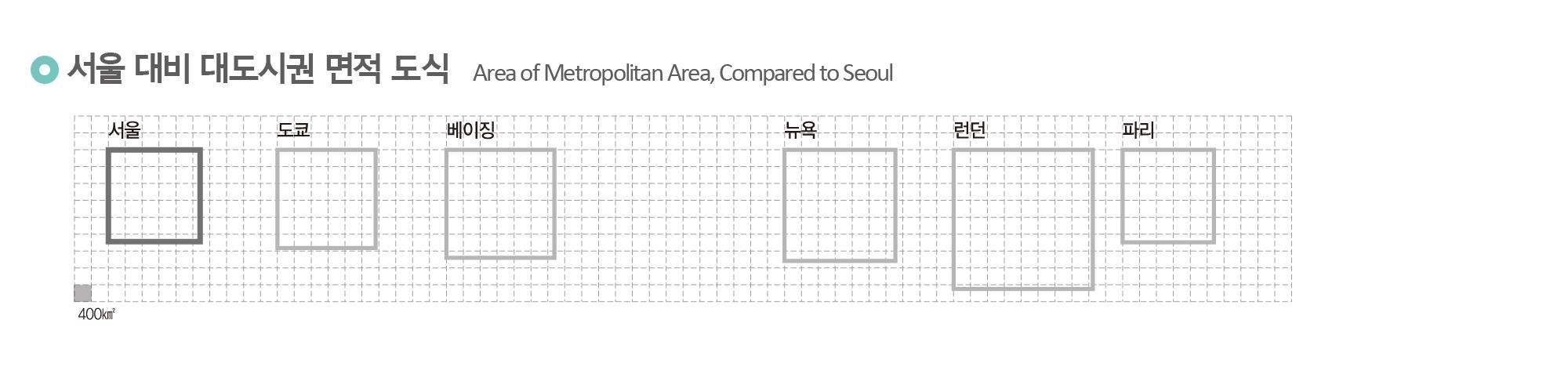 서울 대비 대도시권 면적 도식