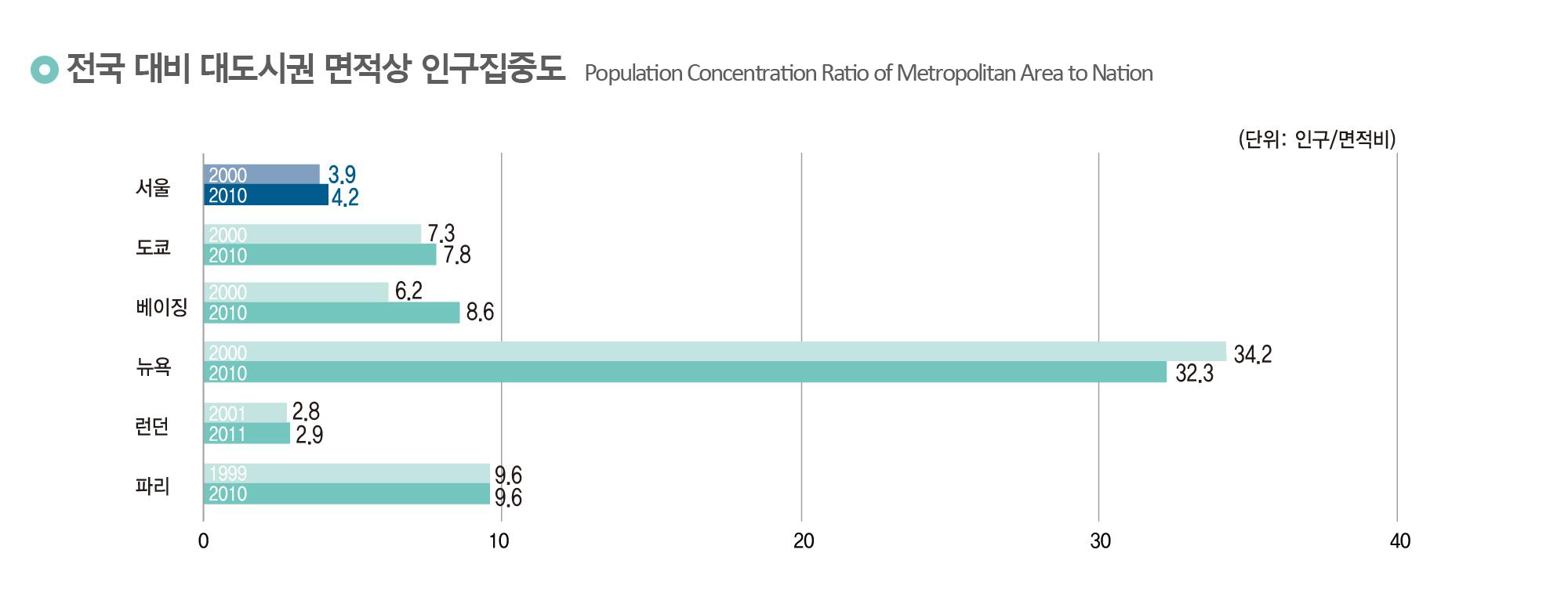 전국 대비 대도시권 면적상 인구집중도