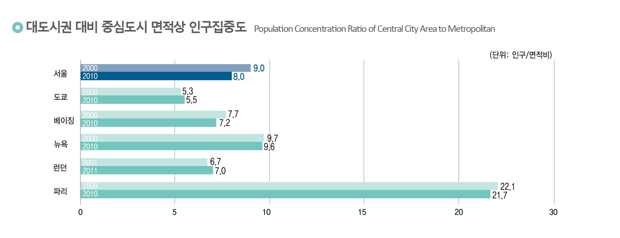 대도시권 대비 중심도시 면적상 인구집중도